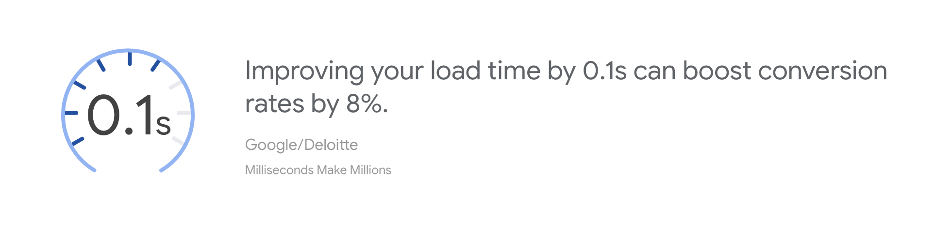 improving your load time by 0.1s can boost conversion rates by 8%
